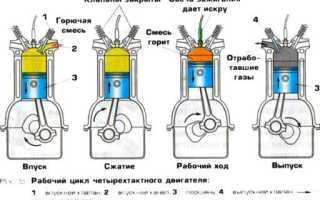 Разновидности свечей зажигания и принцип их работы
