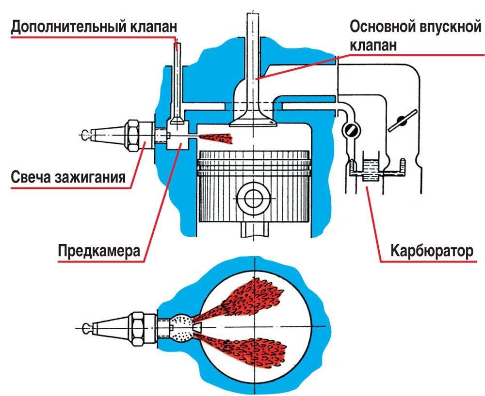 Схема форкамерно-факельного зажигания