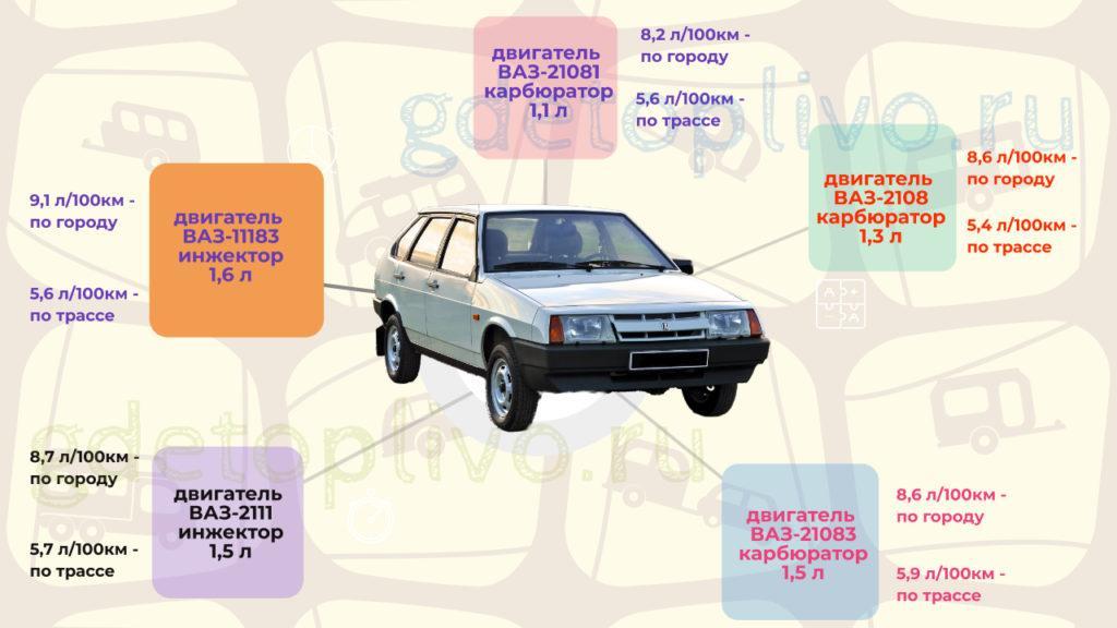 Расход топлива ВАЗ-2109 по маркам моделей двигателя