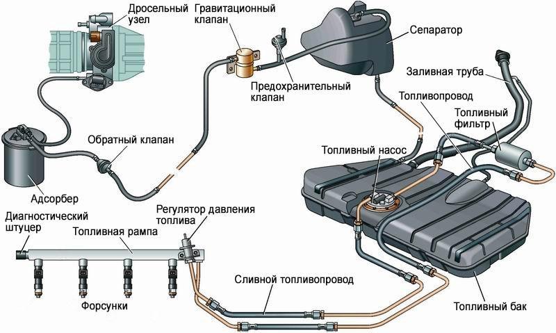 система подачи топлива инжекторного двигателя